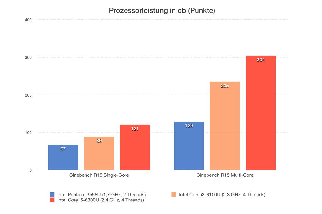 CPU-Leistung