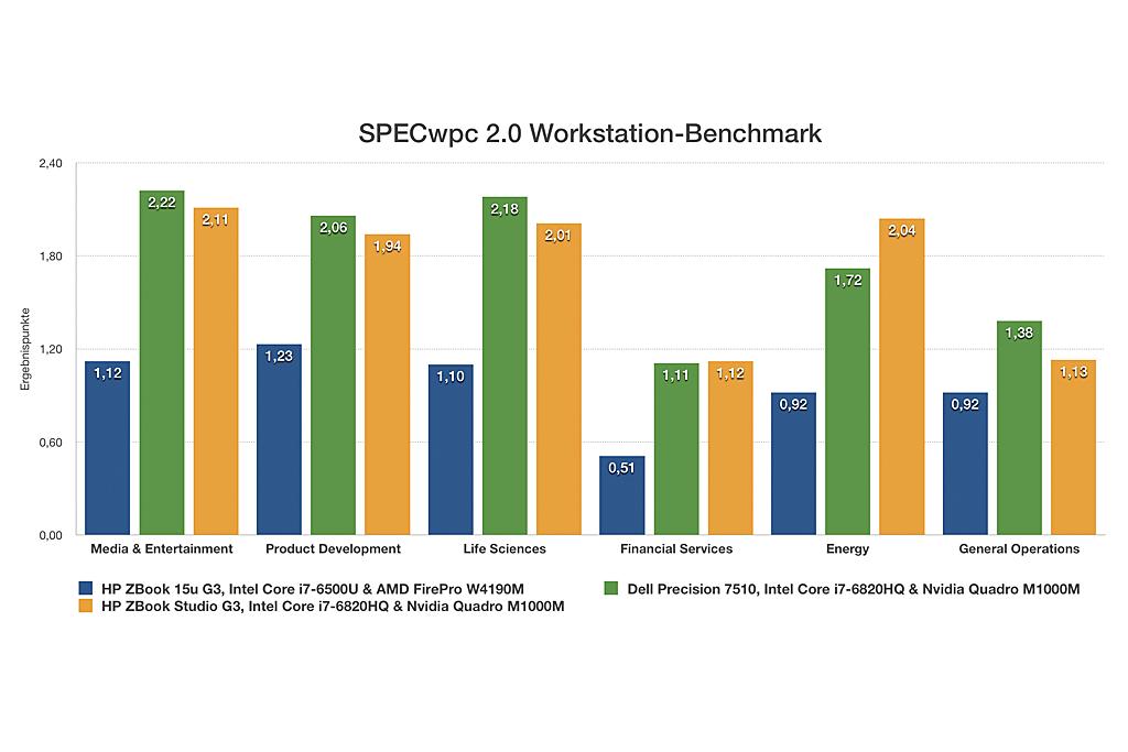 HP ZBook Studio G3: SPECwpc v2.0 im Vergleich