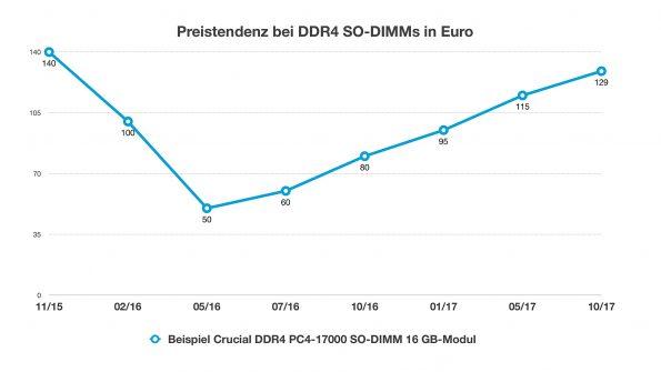 DDR4-Speicherpreise im Ueberblick