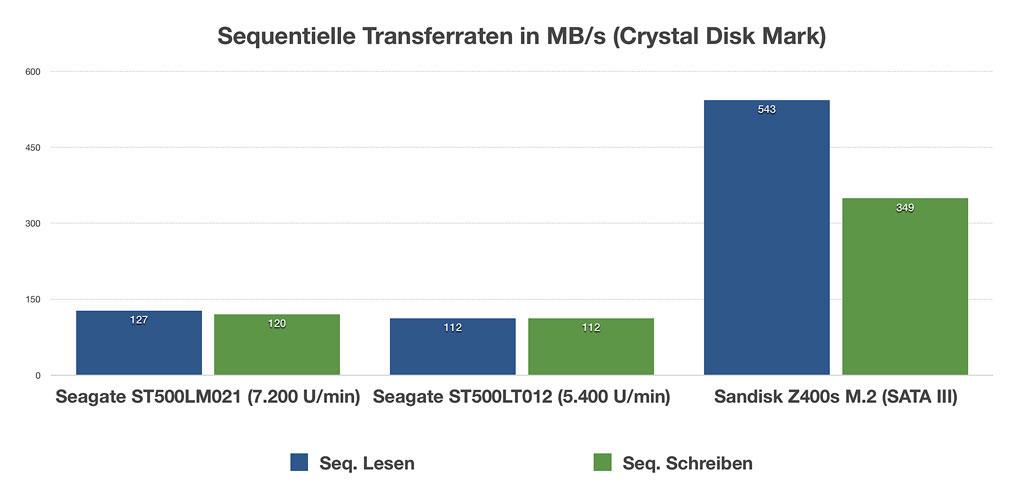 seagate laptop thin 500 gb hdd 5400 u min notebooks. Black Bedroom Furniture Sets. Home Design Ideas