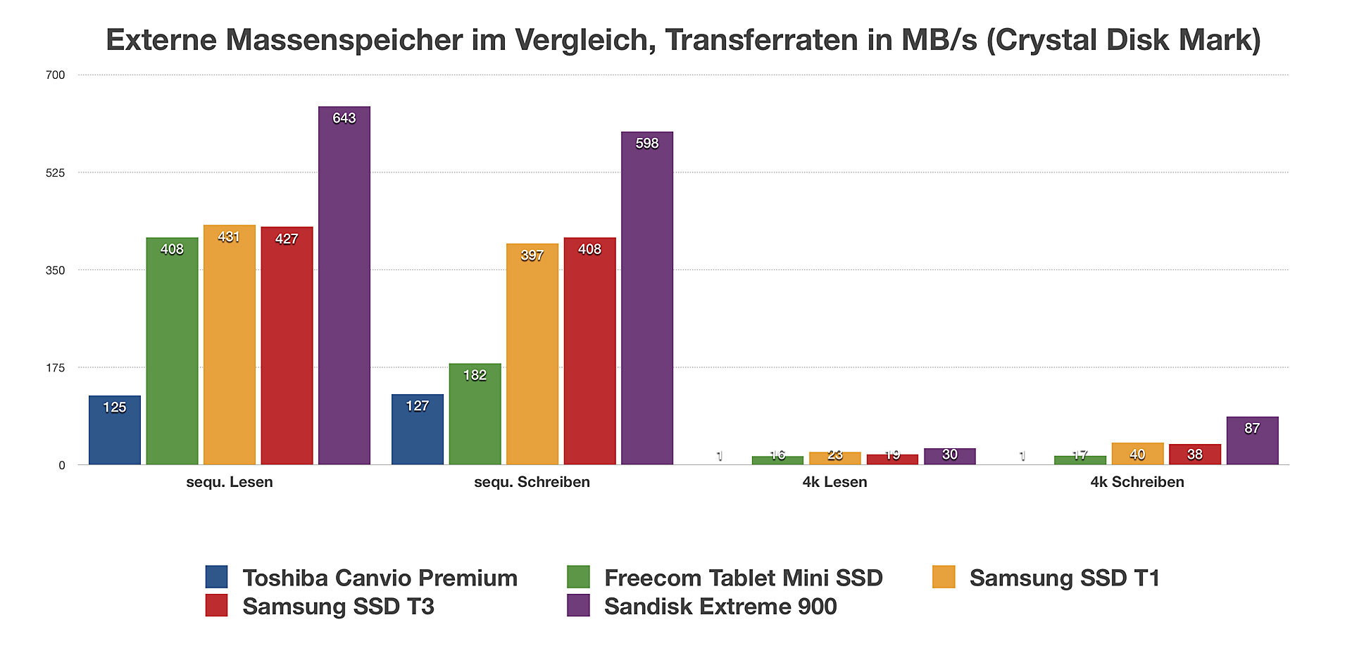 Toshiba Canvio Premium 3 Tb Festplatte Im Test Notebooks Und Mobiles Drive Wiring Diagram