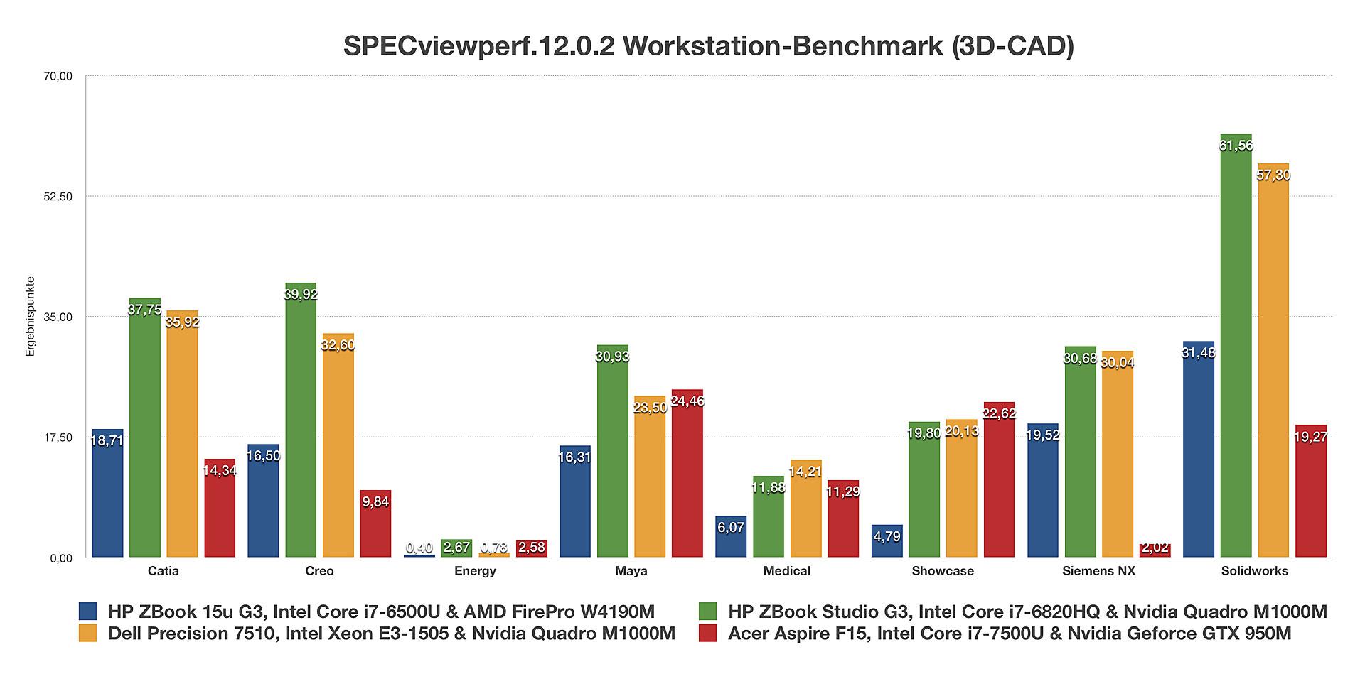 Nvidia Geforce GTX 950M GDDR5