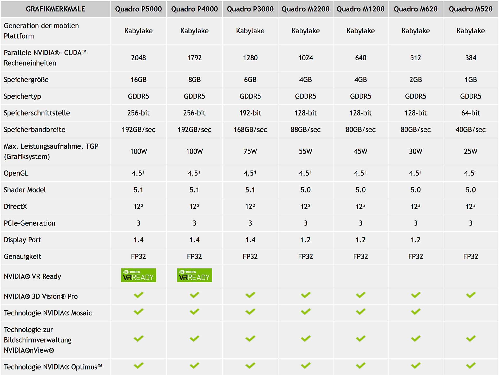 Bild Nvidia: Nvidia Quadro M1200