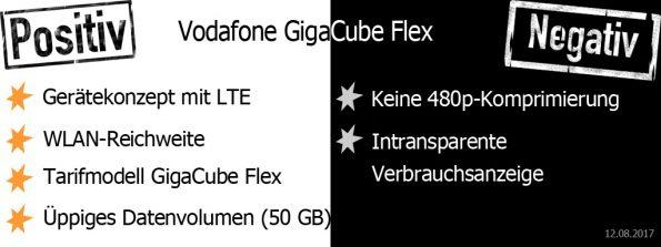 Vodafone GigaCube