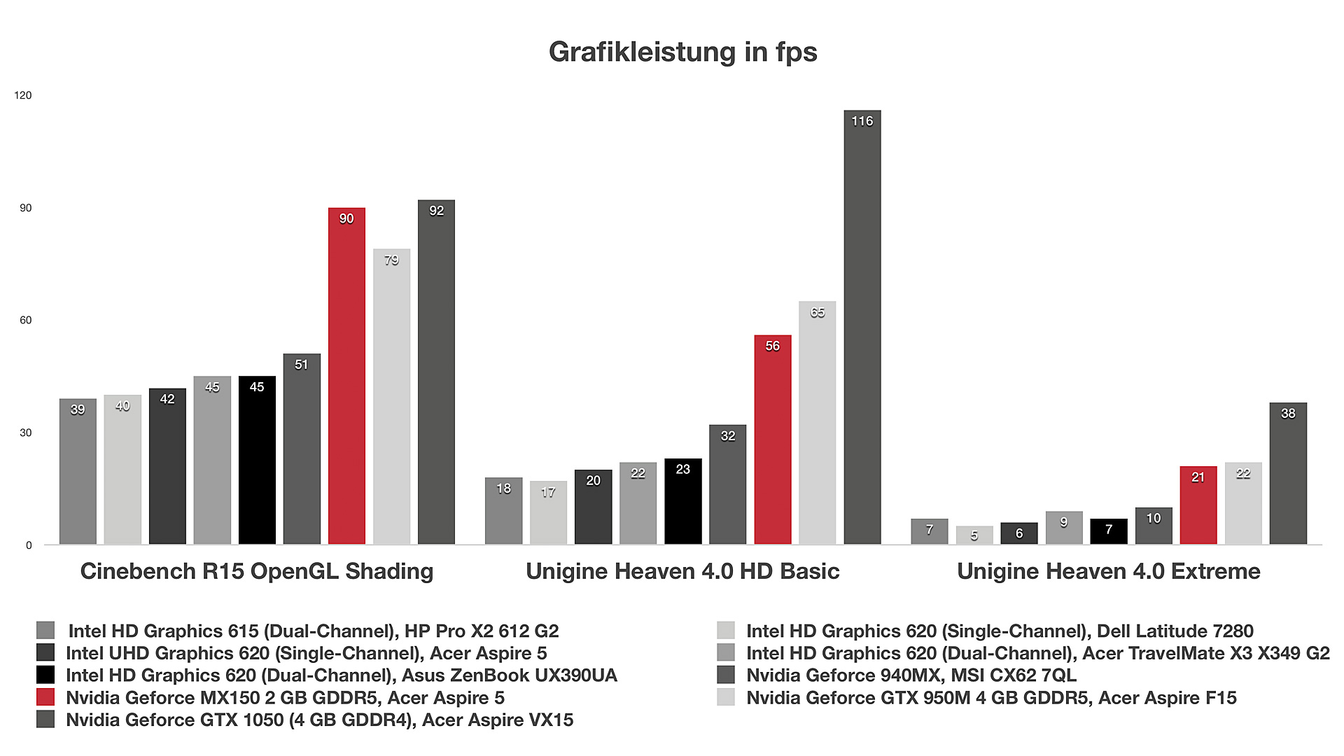 Nvidia Geforce MX150 (Laptop) im Test - Notebooks und Mobiles