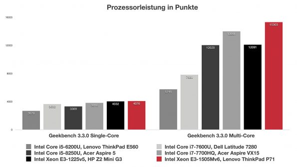 Intel Xeon E3-1505Mv6