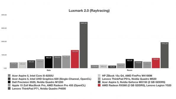 AMD Radeon RX560