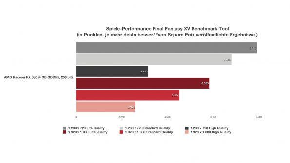 AMD Radeon RX 580 für Laptops