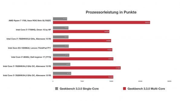 AMD Ryzen 7 1700 im Asus ROG Strix GL702ZC