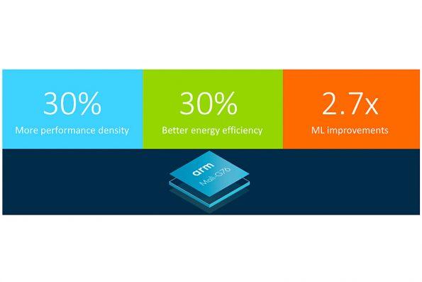 Bild ARM: ARM Cortex A76