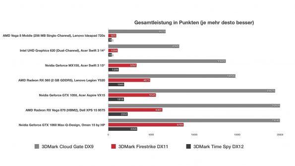 AMD Radeon RX Vega M GL 870