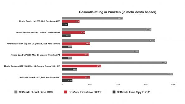 Nvidia Quadro P2000 Max-Q-Design