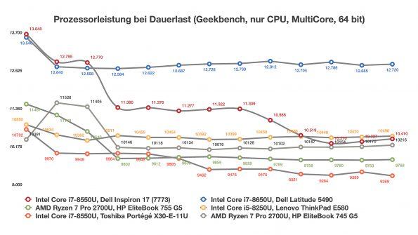 AMD Ryzen 7 Pro 2700U im HP EliteBook 755 G5
