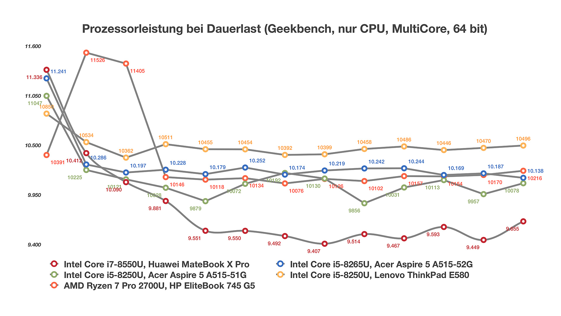 Intel Core i5-8265U (Whiskey Lake) im Test - Notebooks und
