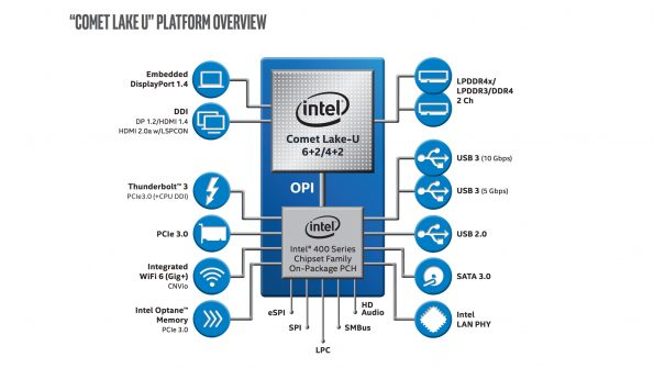 Bild Intel: Intel U-Plattform 2019 Comet Lake
