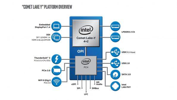 Bild Intel: Intel Y-Plattform 2019