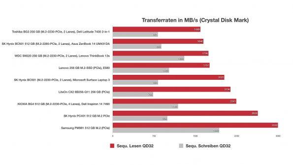 M.2-2230-SSDs im Vergleichstest