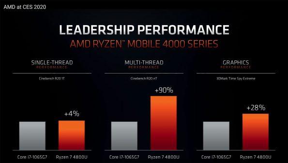Bild AMD: AMD Ryzen 7 4800U.