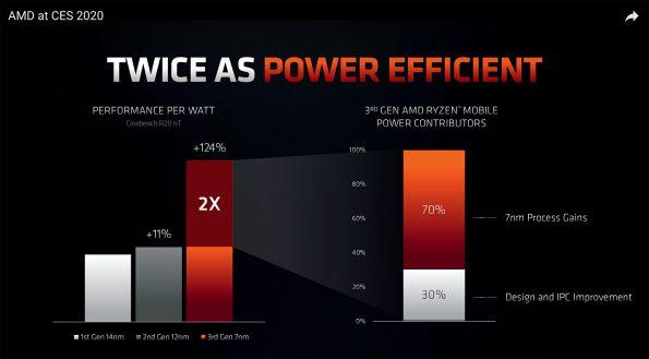 Bild AMD: AMD Ryzen 4000.
