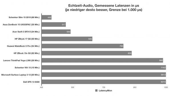 Audio-Latenzen
