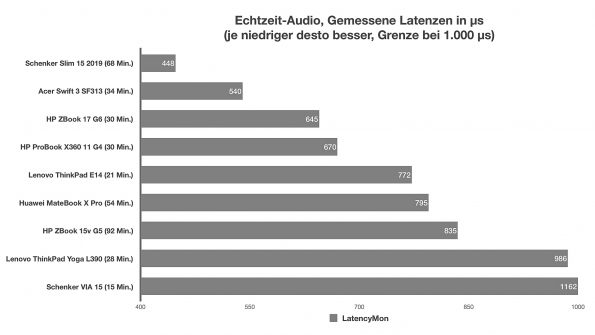 Audio-Latenzen