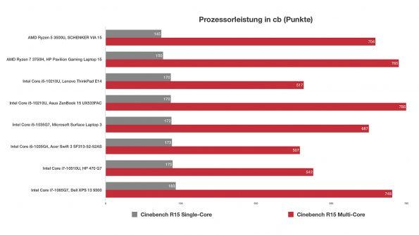 Intel Core i5-10210U bringt Bestleistung