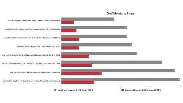 3D-Grafik-Benchmarks