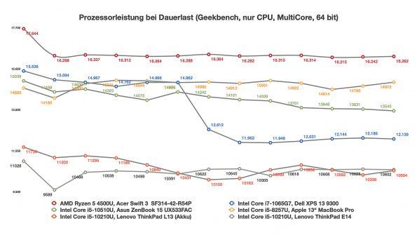 CPU-Stresstest