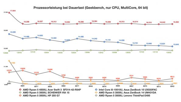 CPU-Leistung im Dauerbetrieb