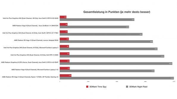 Grafik-Benchmarks