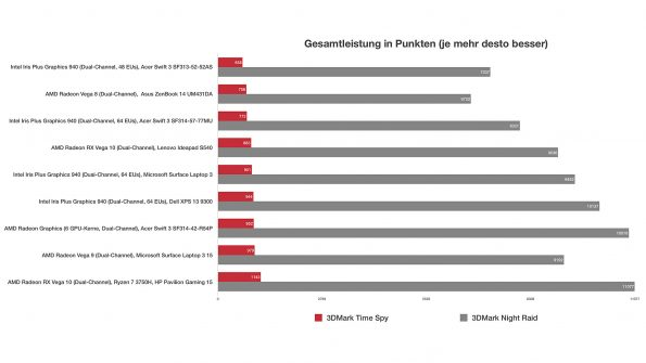 AMD Radeon Graphics (6 GPU-Kerne): Grafik-Benchmarks