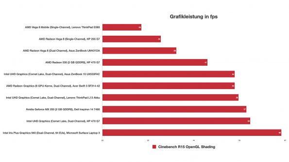 Grafik-Benchmark