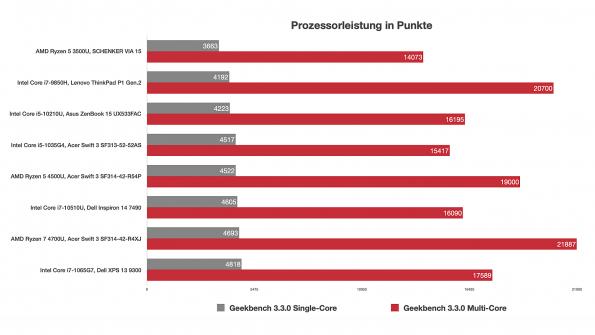 CPU-Benchmarks