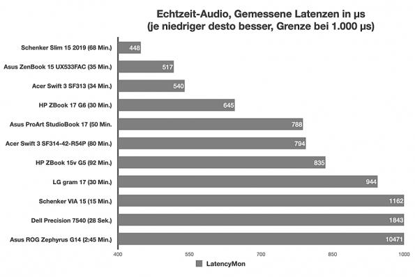 Echtzeit-Audio-Aufgaben