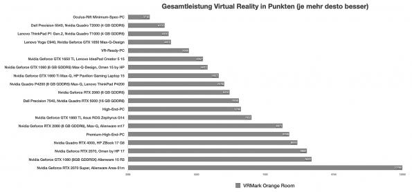 VR-Leistung
